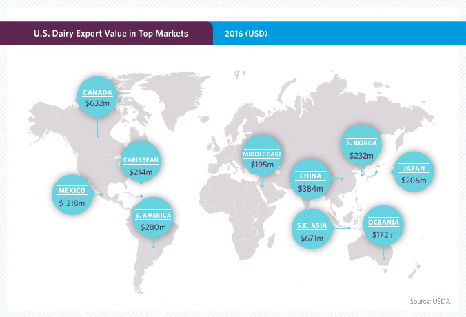 US Dairy Export Growth in Top 10 Markets